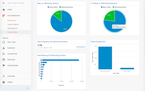 Customer Loyalty Dashboard in Google Analytics | Ping! >> Loyalty