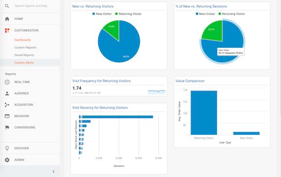 Customer Loyalty Dashboard in Google Analytics
